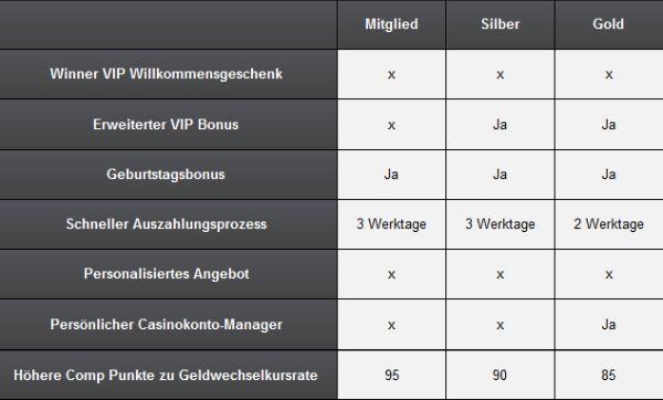 Winner VIP